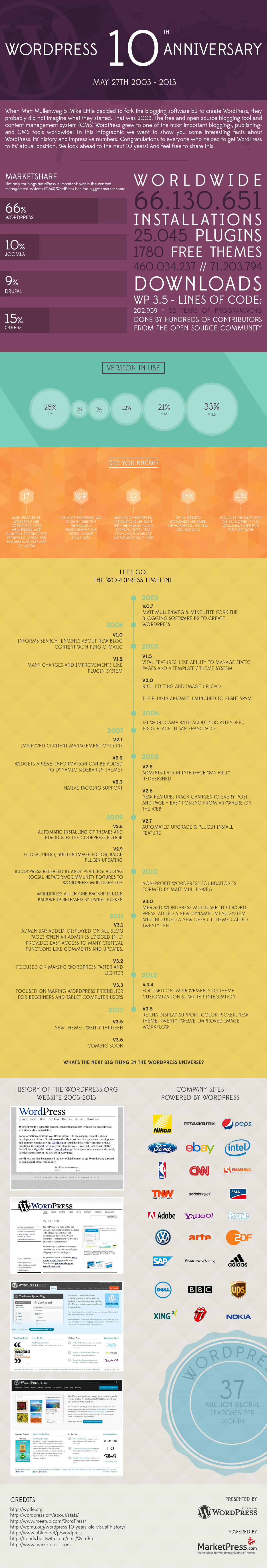 wordpress_10_years_anniversary_infographic_by_marketpresscom.jpg
